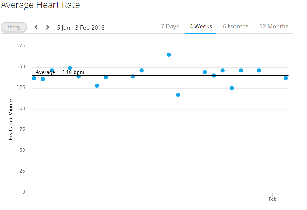 I've mostly done easy Z1 and Z2 training in January, which can be seen in the average heart rates during training.
