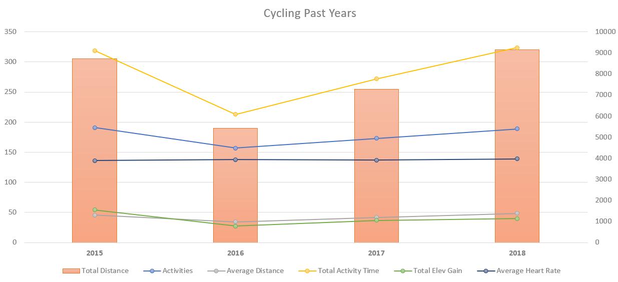 A closer look at 2015-2018