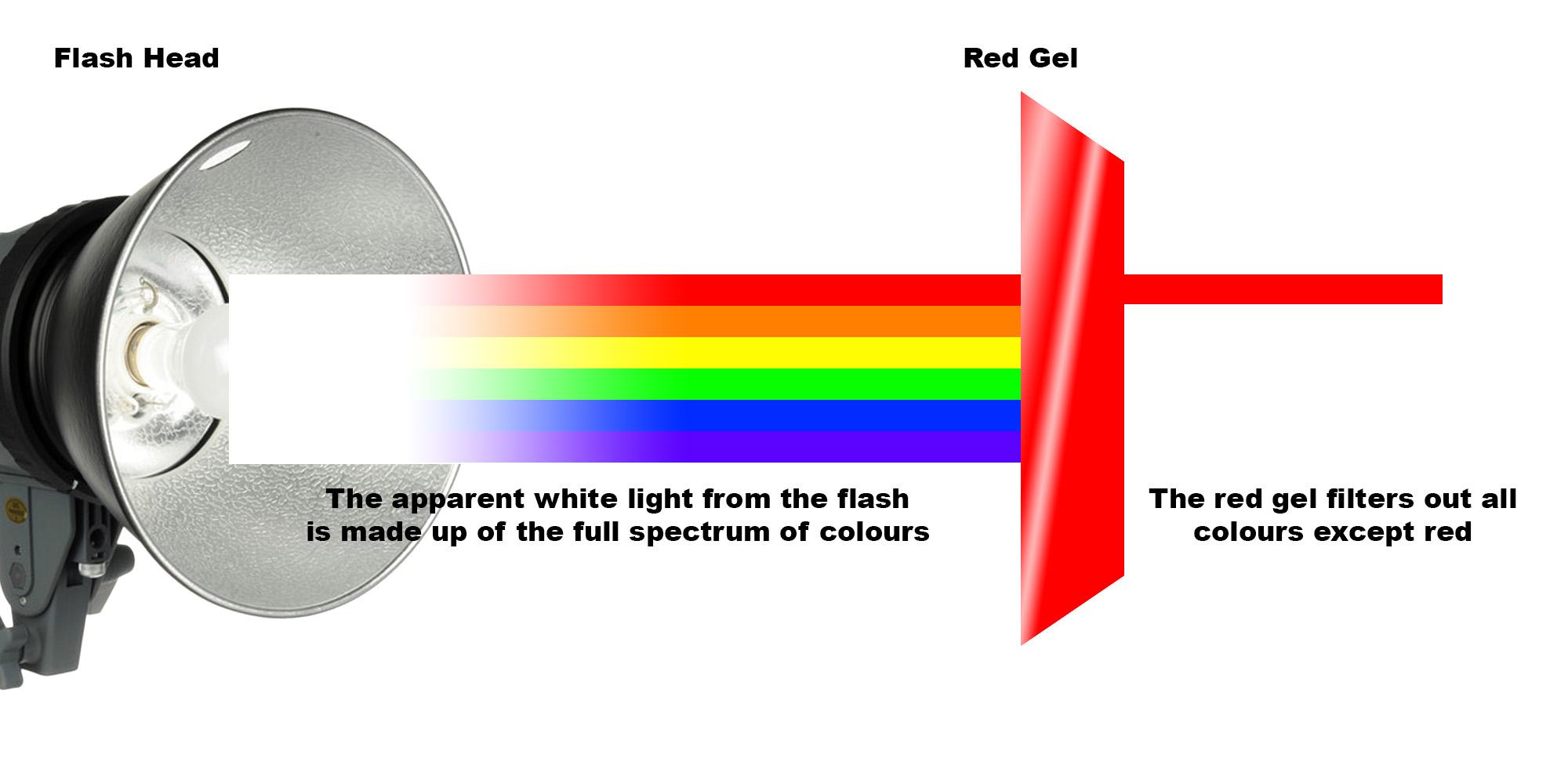 Illustration showing how gels should affect white light.  Click to enlarge