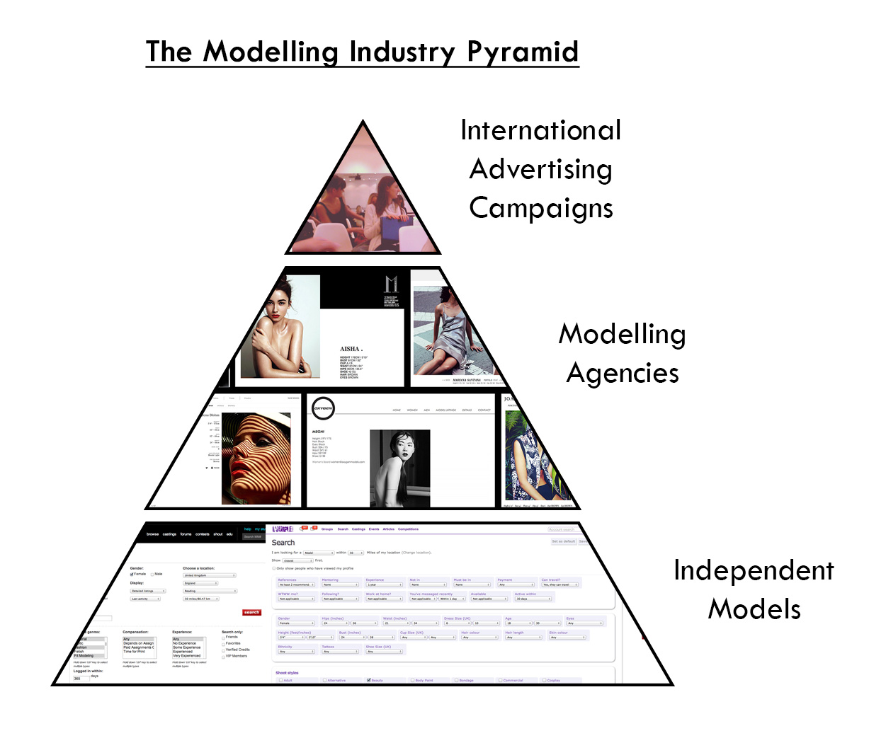 The modelling industry is vast, from the top advertising campaigns down to the smaller collaborative art projects there is definitely the perfect model for every shoot. This modelling industry pyramid probably best illustrates where I see each group sitting and its relevant size to one another.