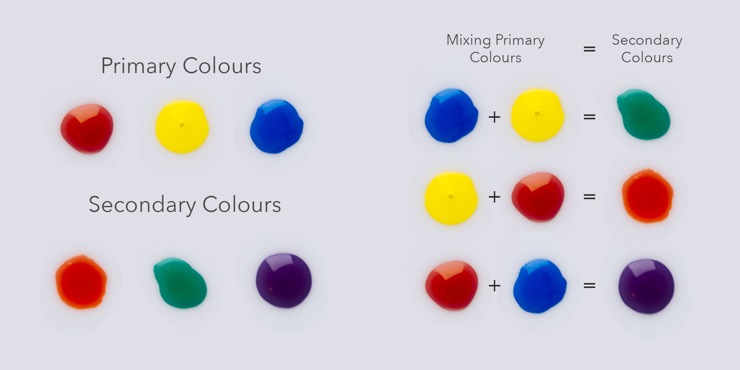 The primary colours and the secondary colours - Mixing primaries will result in secondary colours.