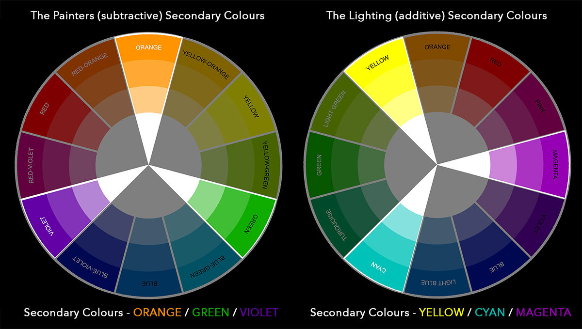 Click to enlarge - Now we're starting to see a clearer idea of why the two wheels are laid out differently. Between the primary colours are the secondary colours like we see here.