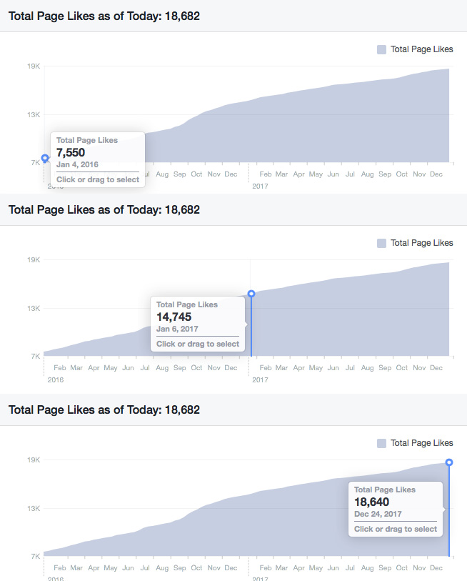 Facebook Page following growth is slowing dramatically year on year.