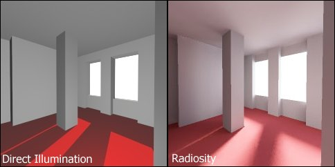 You can see on the left how 'fake' this computer generated room looks without radiosity compared to when it has it. On the right you can see the red floor is reacting with the with walls around it and the room feels a lot more real because of it.  Image by Hugo Elias