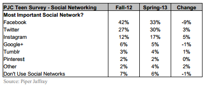 Most Important Social Networks - Teens.PNG