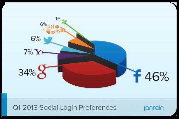 Social Login Trends.png