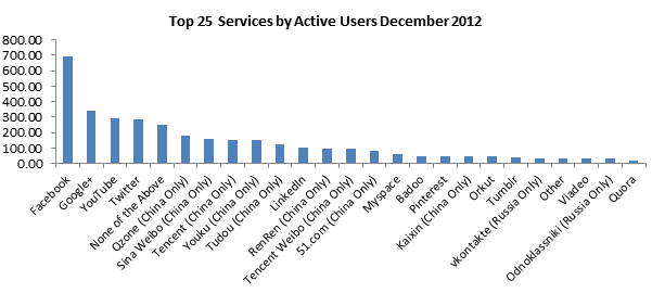 Top Social Networks.png