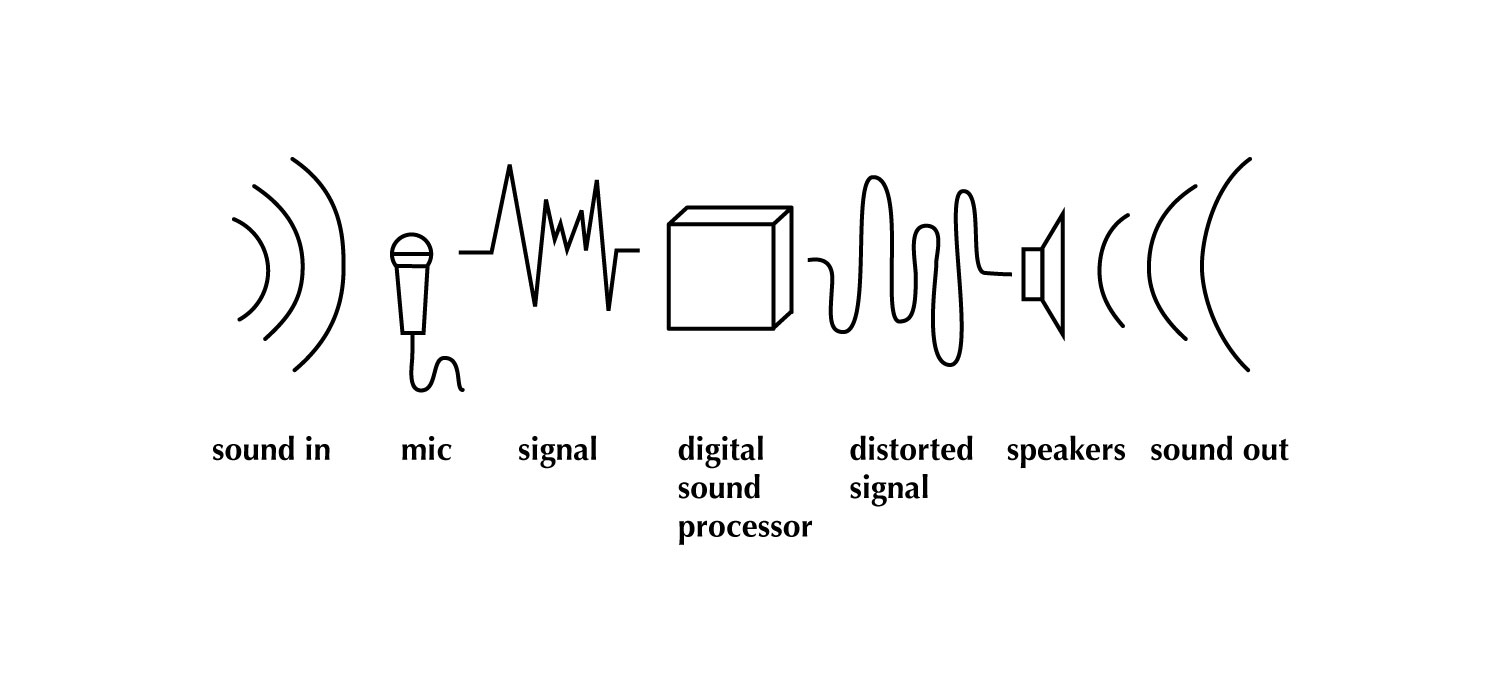 This is a simple diagram showing the steps needed to manipulate the sound to create maximum hilarity.