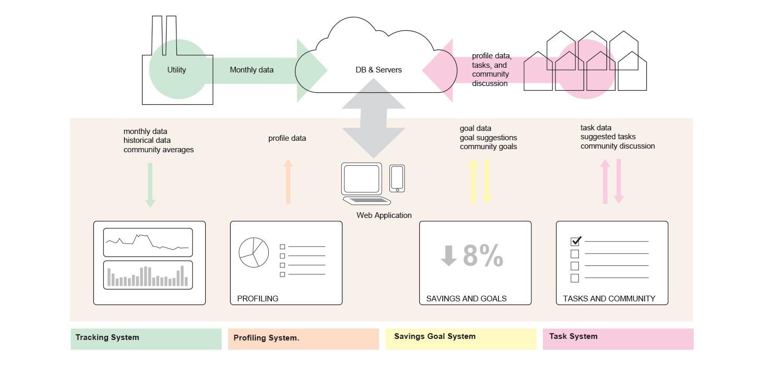 Grounded Power engagement matrix.