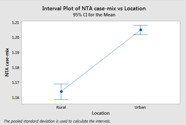 ANOVA - Rural versus Urban NTA case-mix (click to enlarge)