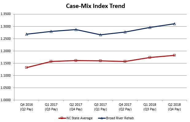 North Carolina CMI Trend