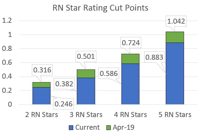RN Star Cut Points