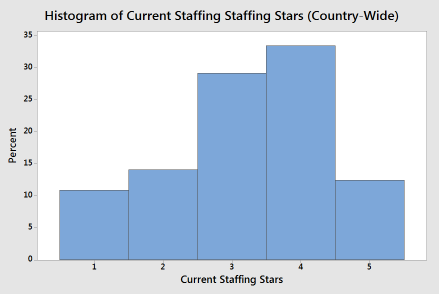 Current Staffing Star Distribution (click to enlarge)