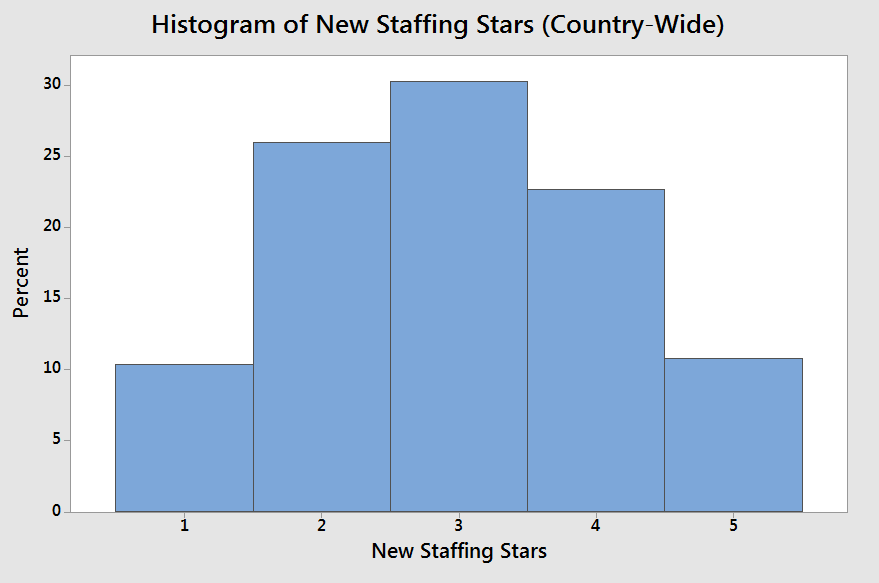 April 2019 Staffing Star Update (click to enlarge)