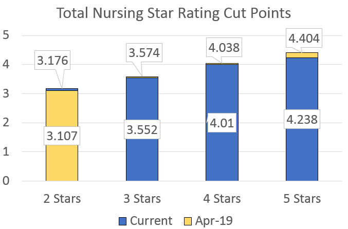 Overall nursing hours cut points.