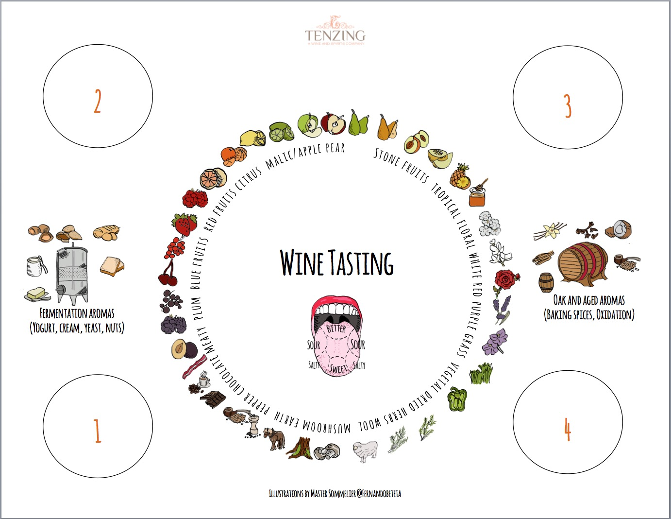 Wine Tasting Mat with Aroma Wheel