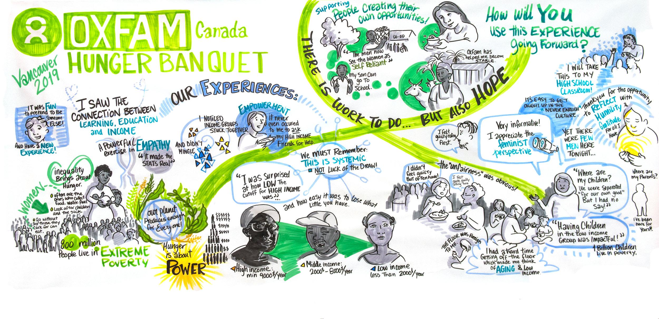 Oxfam Hunger Banquet Vancouver