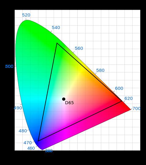 DCI P3 wide color gamut