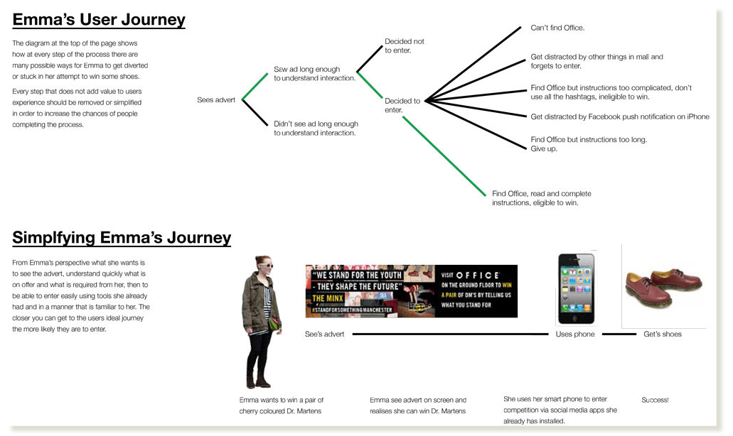 Charting the user journey in the mall which identified many hurdles to complete the interaction.