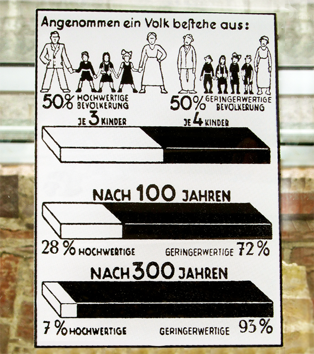 """Graphic, school textbook, 1942. The Nazis continually whipped up the Germans' fear of foreign infiltration by """"inferior sections of the population"""" with large numbers of children.                                 Normal    0                false    false    false       EN-US    JA    X-NONE                                                                                                                                                                                                                                                                                                                                                                                                                                                                                                                             /* Style Definitions */ table.MsoNormalTable {mso-style-name:""""Table Normal""""; mso-tstyle-rowband-size:0; mso-tstyle-colband-size:0; mso-style-noshow:yes; mso-style-priority:99; mso-style-parent:""""""""; mso-padding-alt:0in 5.4pt 0in 5.4pt; mso-para-margin:0in; mso-para-margin-bottom:.0001pt; mso-pagination:widow-orphan; font-size:12.0pt; font-family:Cambria; mso-ascii-font-family:Cambria; mso-ascii-theme-font:minor-latin; mso-hansi-font-family:Cambria; mso-hansi-theme-font:minor-latin;}"""