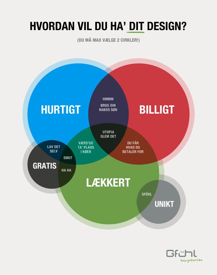 Gfühl Design Matrix