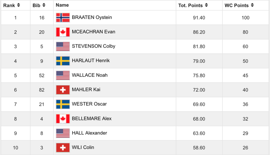 FIS Results for Stubai.png