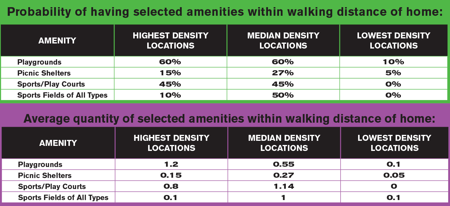 Table 1.  Availability of playgrounds within walking distance of home in areas ranging from most to least dense.