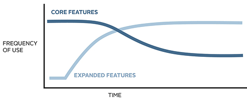ux_feature_curve.jpg