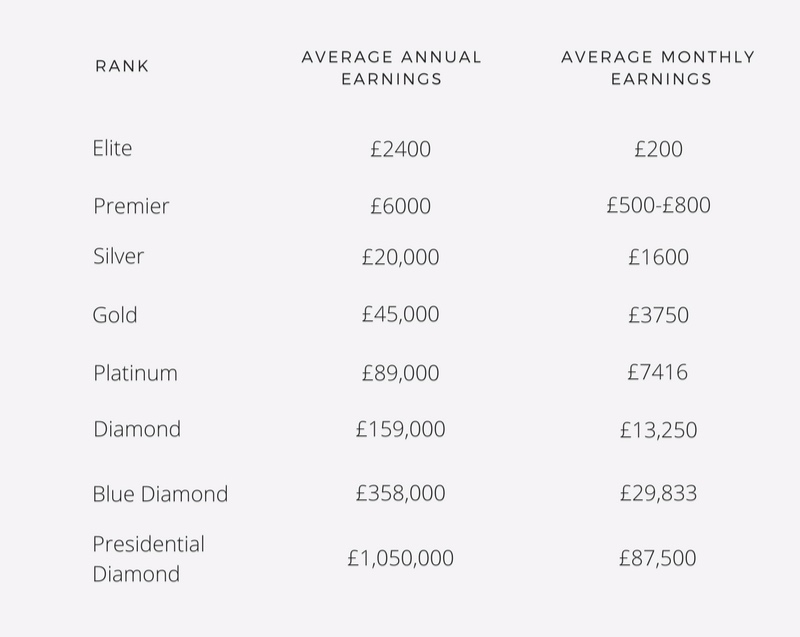 *2016 average earnings are shown.