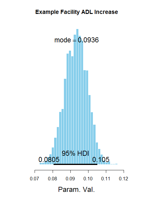 One point of average ADL increase is likely worth 0.0936 points of case-mix
