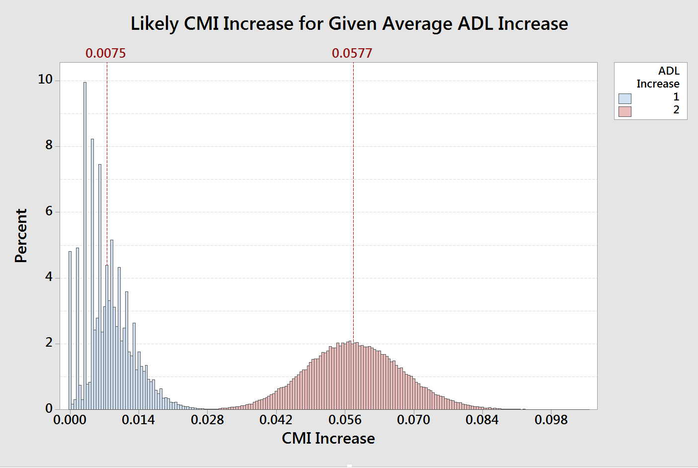 LIkely CMI Increase for 1 or 2 ADL points