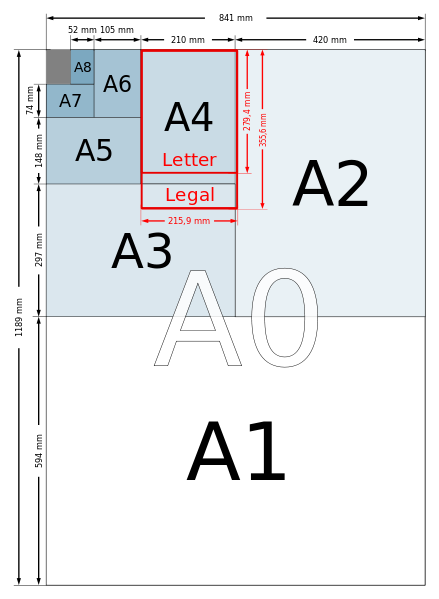 Poster-size-infographic illustrating the DIN A series of paper sizes and the 'Letter' and 'Legal' Sizes.