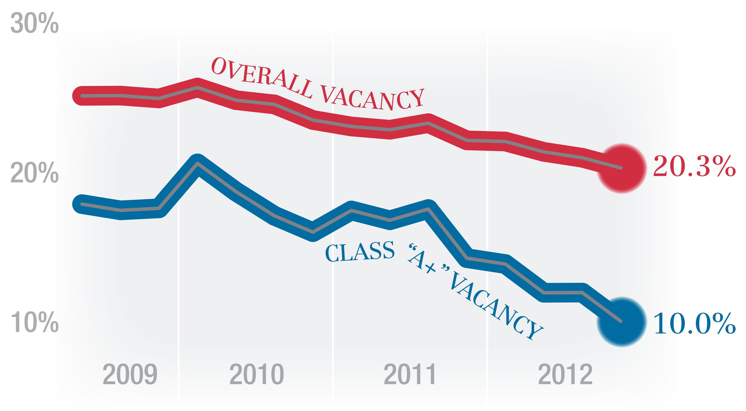 OHare Vacancy Chart.jpg
