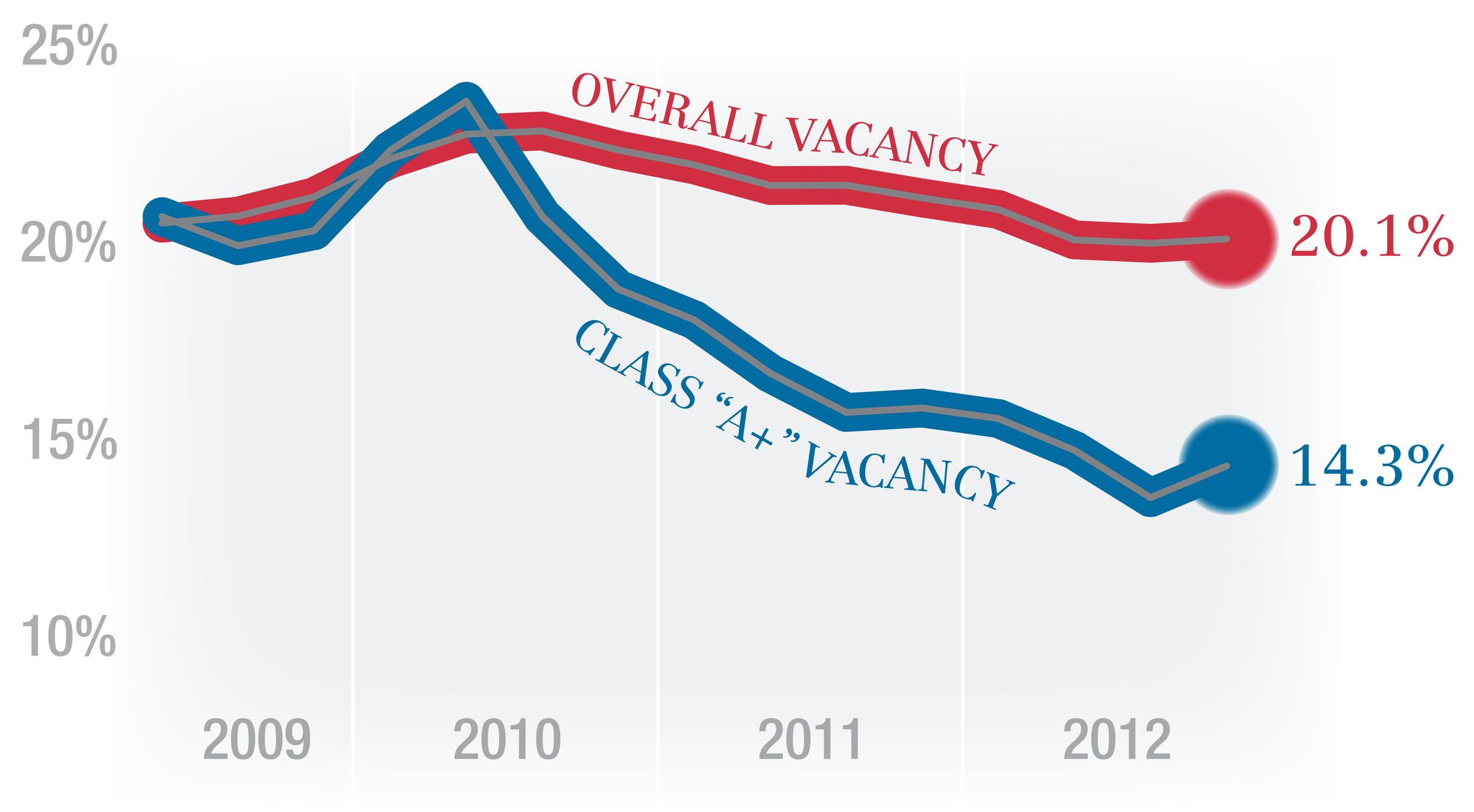 EW Vacancy Chart.jpg
