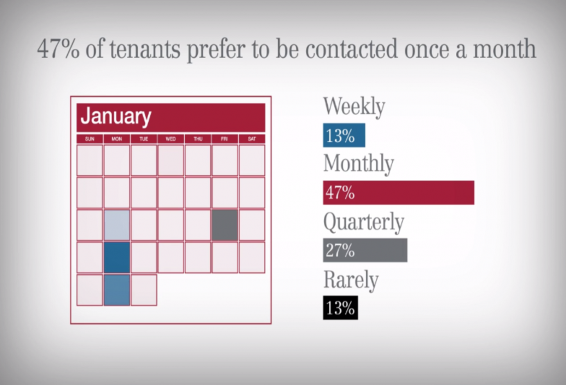 Most tenants only want to hear from their property management team once a month, with office tenants expecting more frequent contact than industrial tenants. But, one size doesn't fit all, and tenant preferences vary tremendously. Some want to be in touch weekly while others rarely want to be contacted.