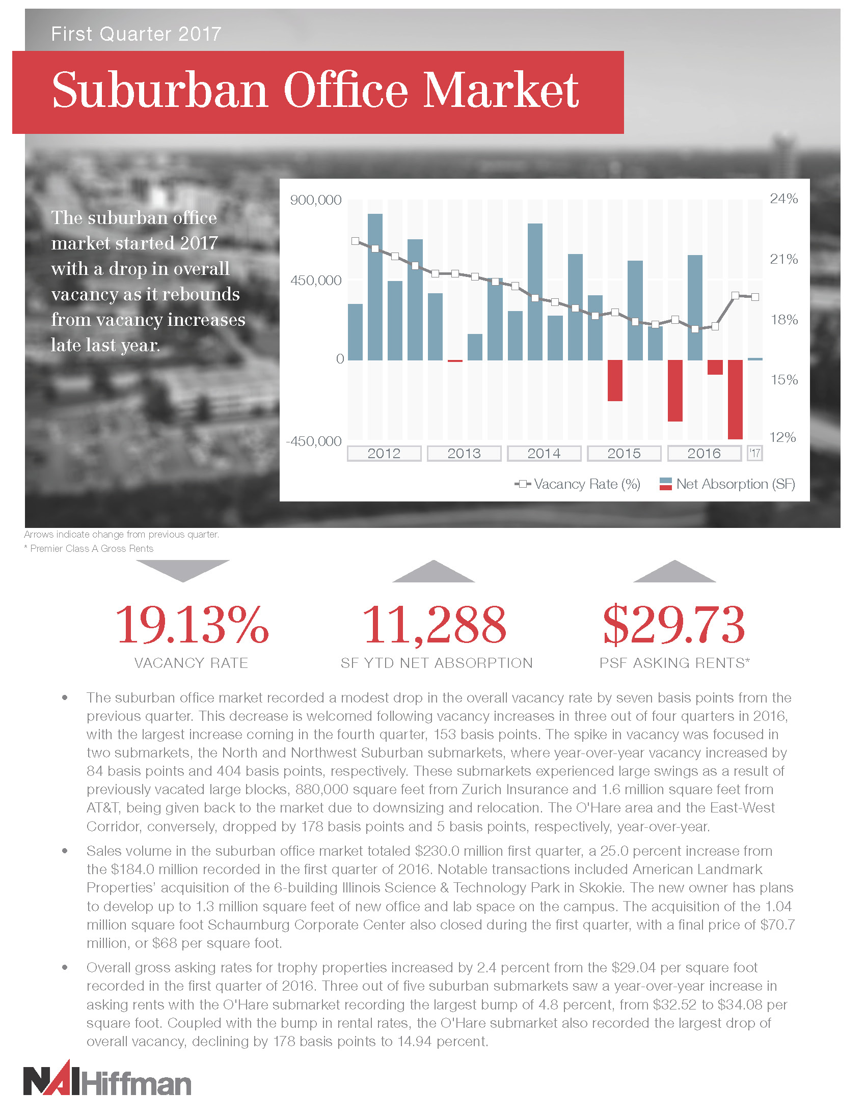View Suburban Office Market Review