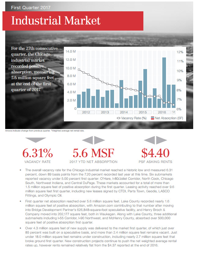View Industrial Market Review