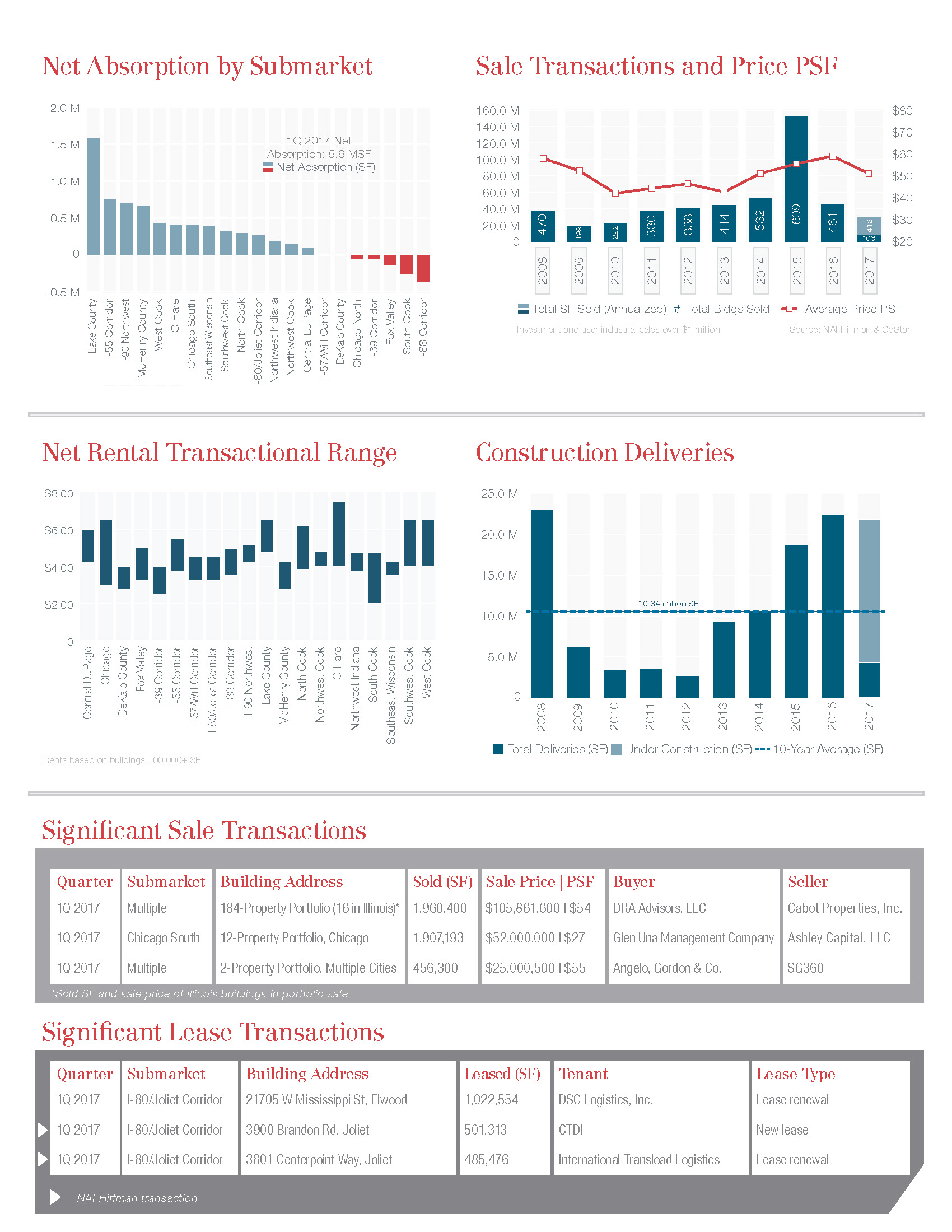 NAI Hiffman Industrial Market Review 1Q 2017_2-pg_Page_2.jpg