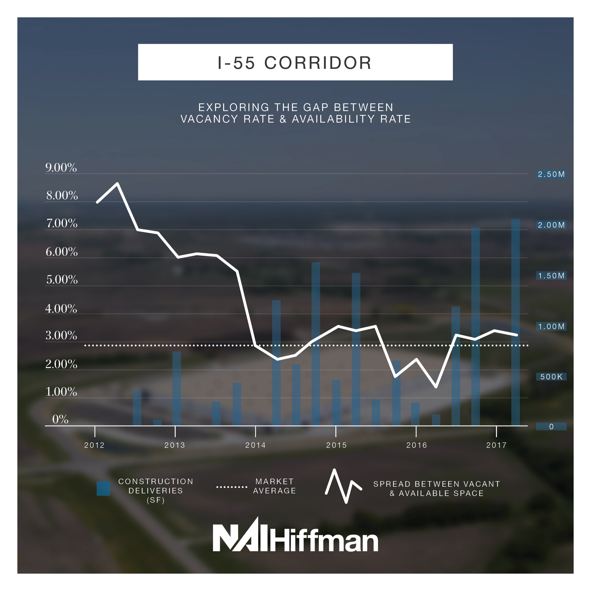 I-55 Corridor  – Of the 5 submarkets listed, the I-55 corridor recorded the highest spread in 2012, but has gradually dropped and continued to hover around the market average since 2014.
