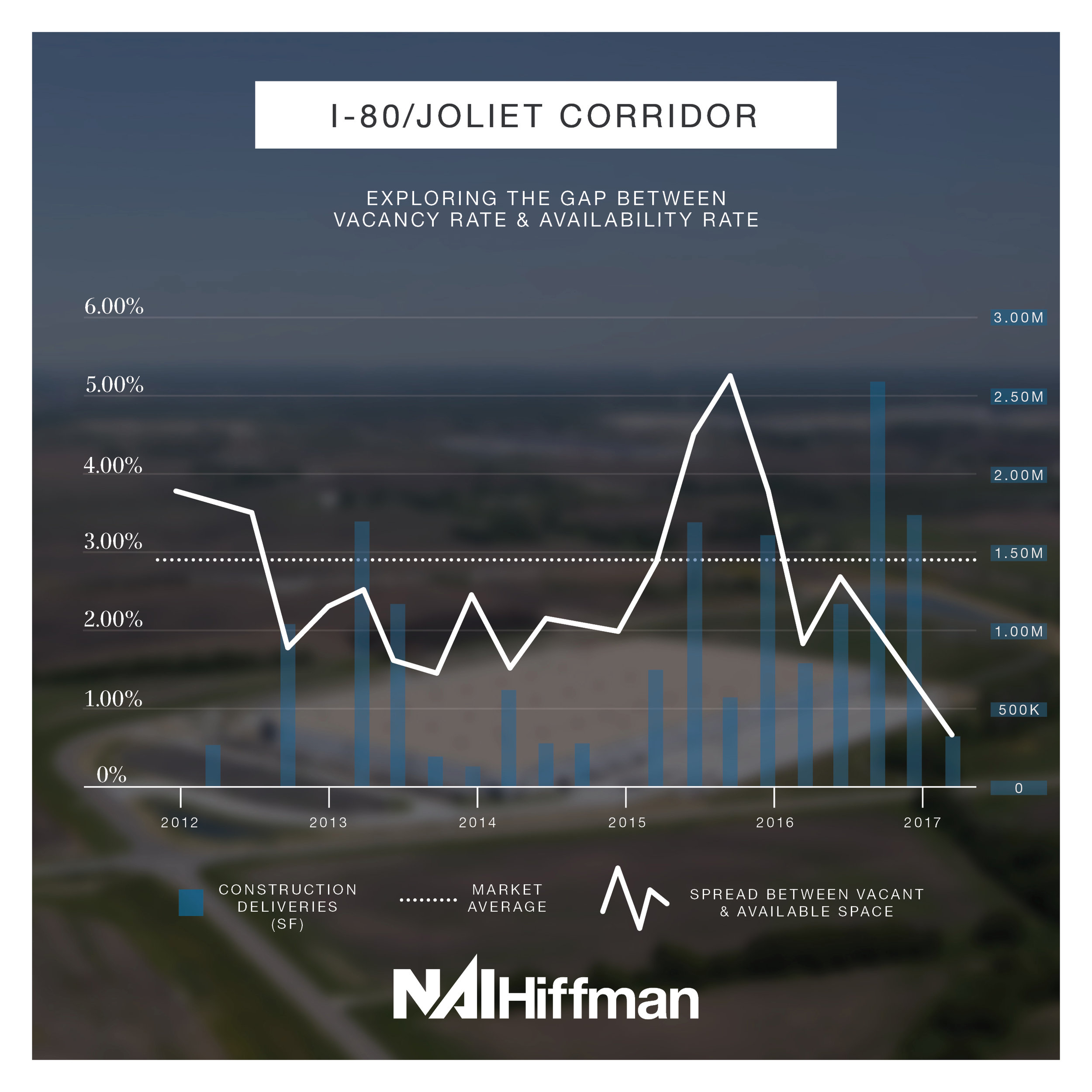 I-80/Joliet Corridor  – Construction deliveries picked up in the I-80/Joliet corridor at the beginning of 2015 and, since then, the demand has drastically outpaced supply with strong leasing activity for the past 6 quarters.