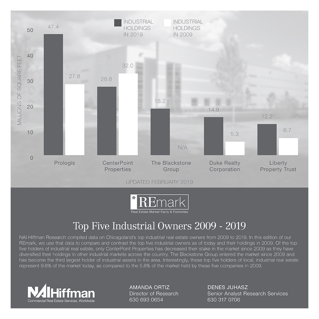 NAI-Hiffman-REmark-2009-2019-Top-Industrial-Owners-FINAL.jpg