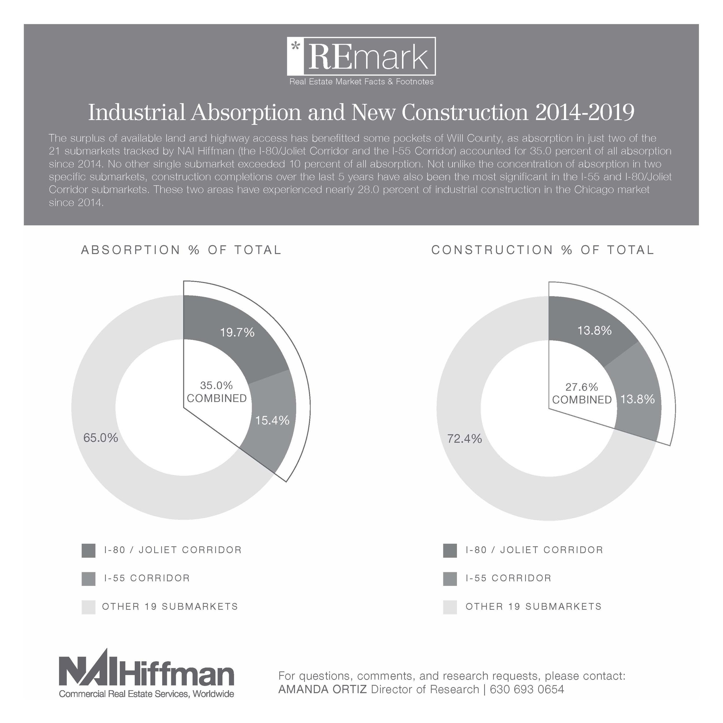 NAI Hiffman -REmark-Construction - Absorption_Page_2.jpg