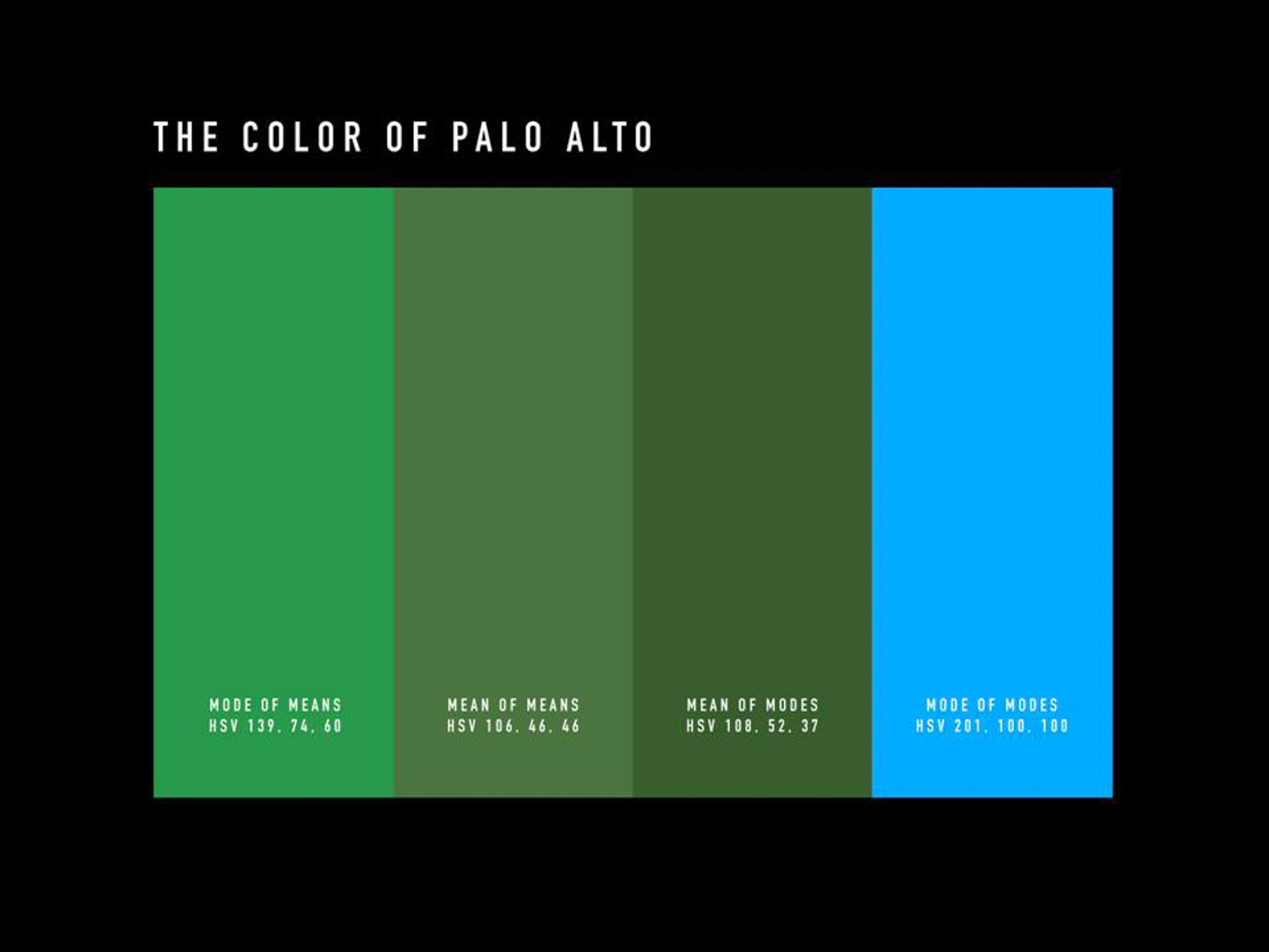 """""""The Color of Palo Alto"""" an art project by Samuel Yates, where he photographed every house and building in Palo Alto to determine an average color value."""