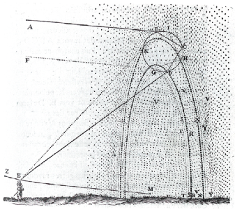 Rene Descartes' sketch of how primary and secondary rainbows are formed.