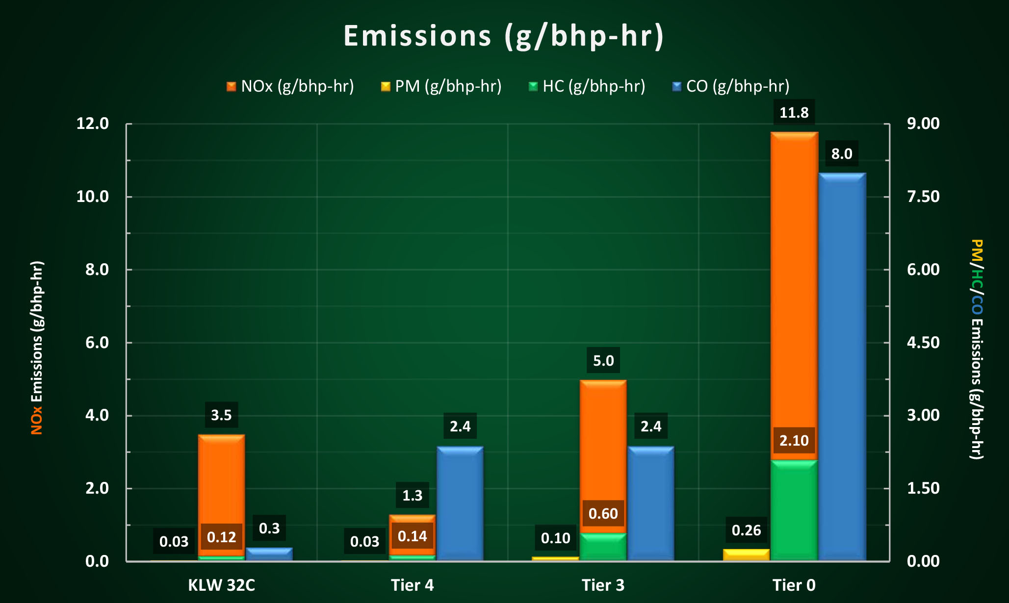 Series 4000 emissions factors for the switch duty cycle.