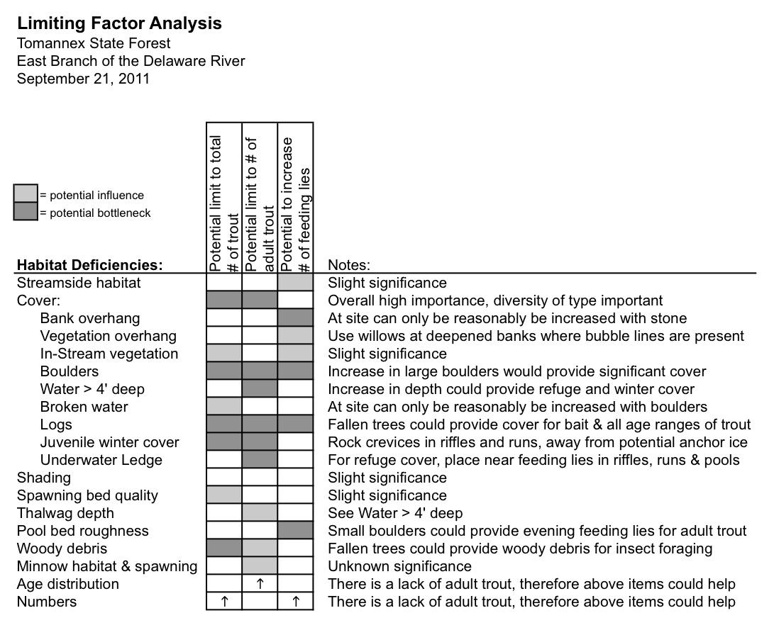 Limiting Factor Analysis Cropped.jpg