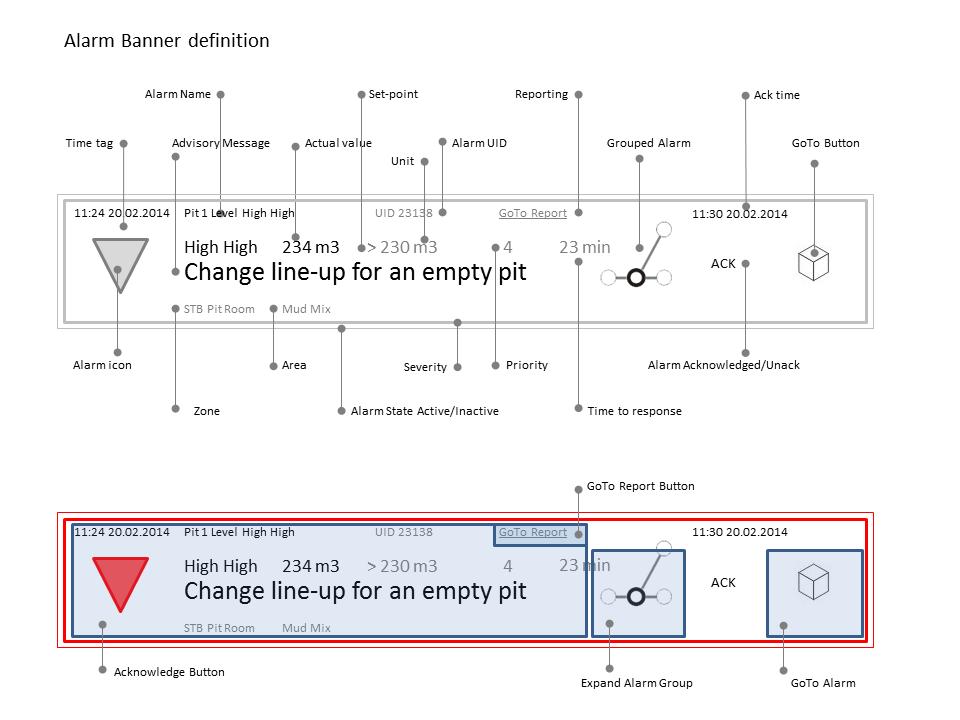 Alarm definition according to Statoil  TR1494 ,  YA710-711 ,  ISA 18.2 ,  EMUA191