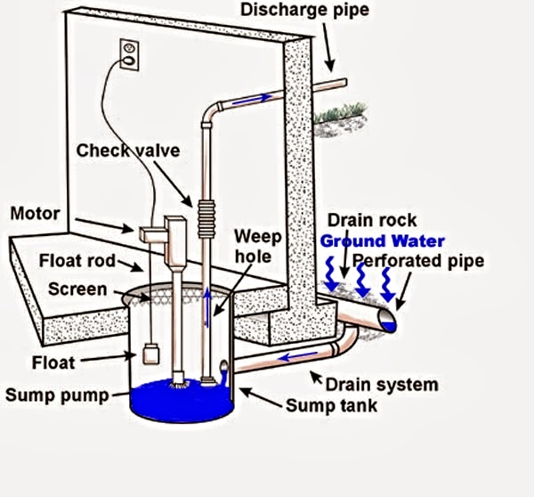 Diagram provided by sump-pumps-online.com