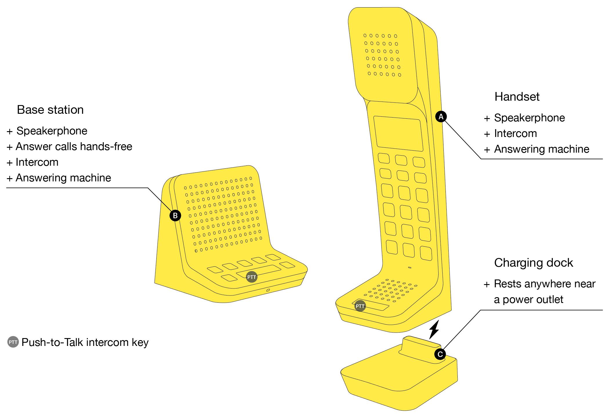 L7 telephone product suite. intercom, base station, Kiwi and Pom, Charlie's Angels, Prisoner phone