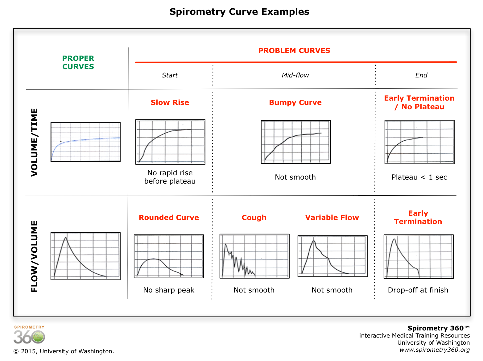 Spirometry Curve Examples.png